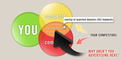 Competitor keyword overlap